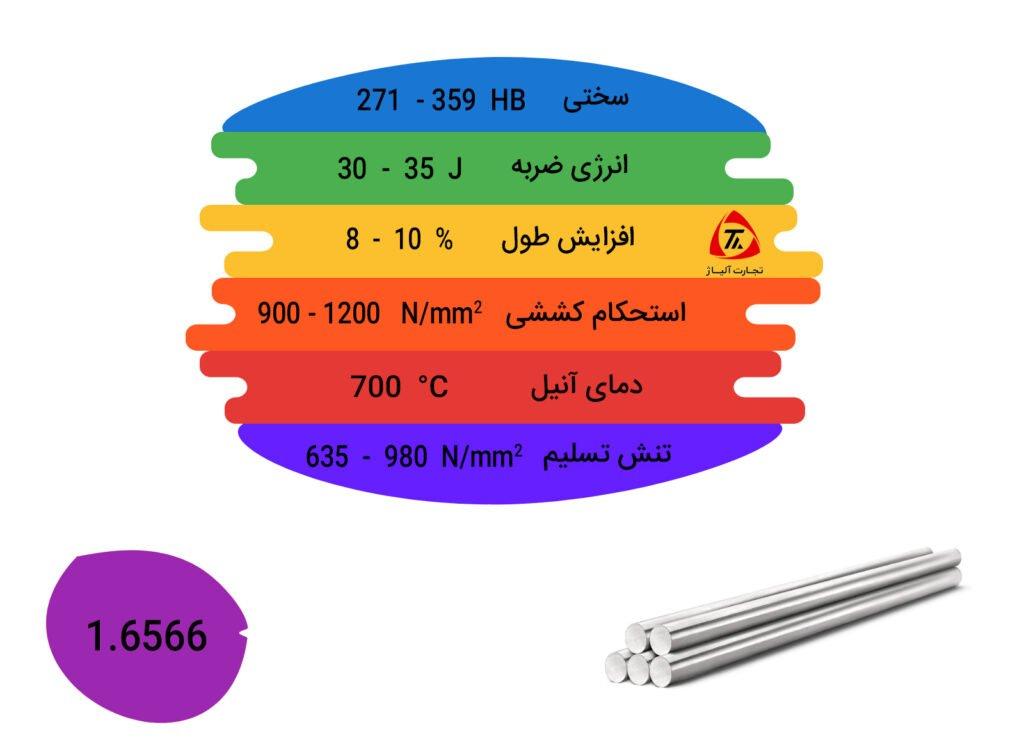 مشخصات فیزیکی و مکانیکی فولاد 1.6566