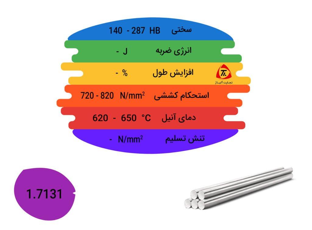 مشخصات مکانیکی و فیزیکی فولاد 1.7131