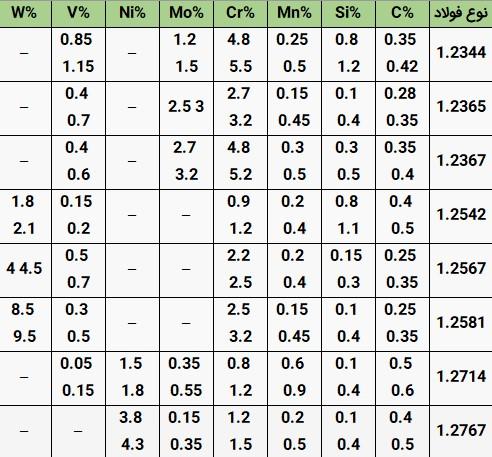 جدول ترکیبات فولاد گرمکار